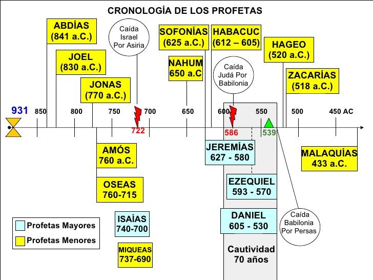 profeticos-135-728